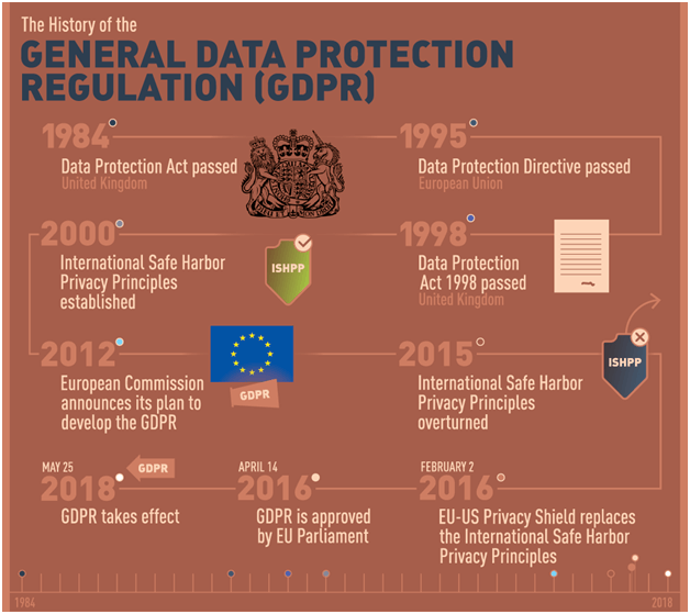 Data Retention & the European Data Protection Directive 1995