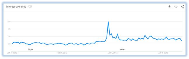 VPN-usage-graph-2010-2019-Australia