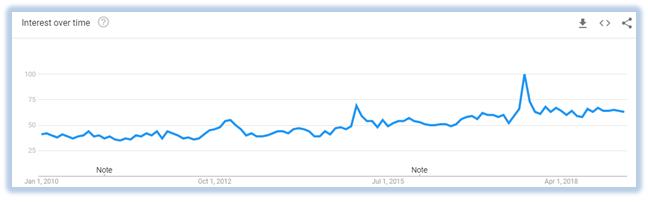 VPN-usage-graph-2010-2019-Canada