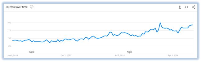 VPN-usage-graph-2010-2019-UK