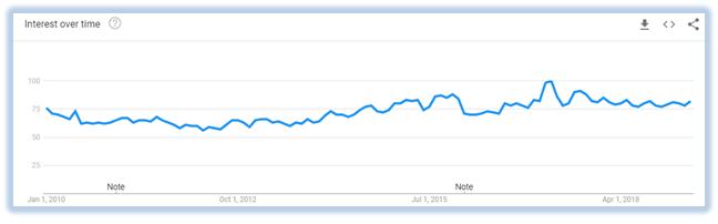 VPN-usage-graph-2010-2019-USA