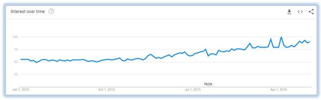 VPN-usage-graph-2010-2019-global