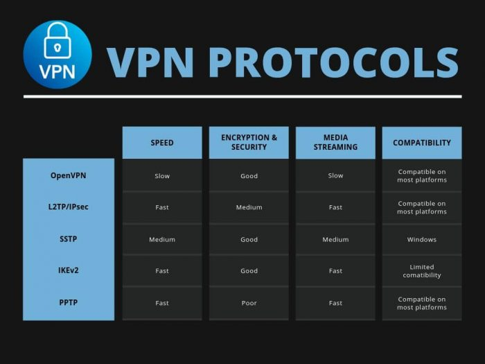 vpn protocols comparison chart