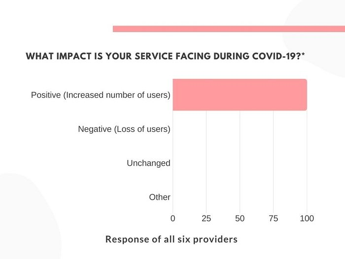 Graph showing impact on impact vpn service during COVID-19