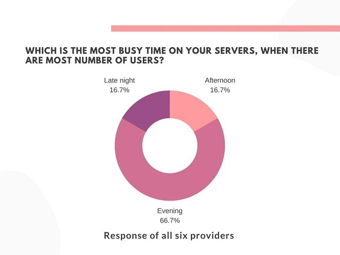 Graph showing the busiest time on VPN servers