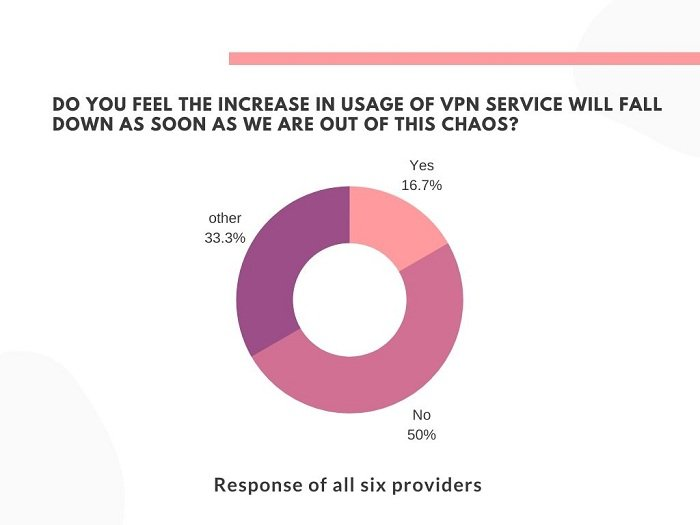 Graph showing the probability of VPN usage dying down after covid-19 crisis ends