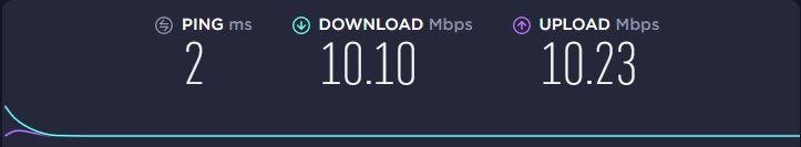 Internet speed by ISP
