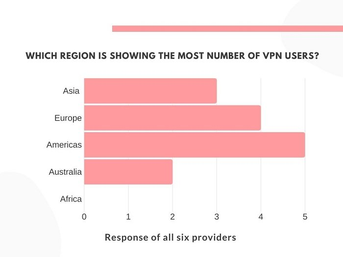 graph of regions showing the most number of VPN users
